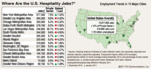 Hospitality Employment December 2010 by EventJobsBoard.com