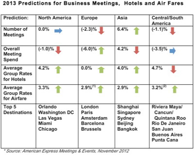 American Express Meetings & Events 2013 Travel Forecast