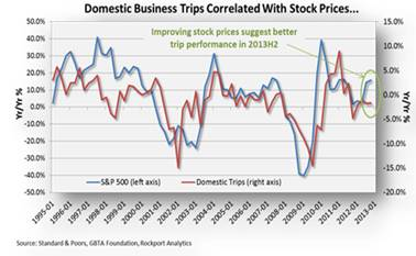 Biz Travel Spending Gaining Momentum