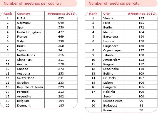 ICCA 2012 Rankings