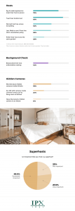 Do You Trust Aibnb Hosts? IPX1031 survey results